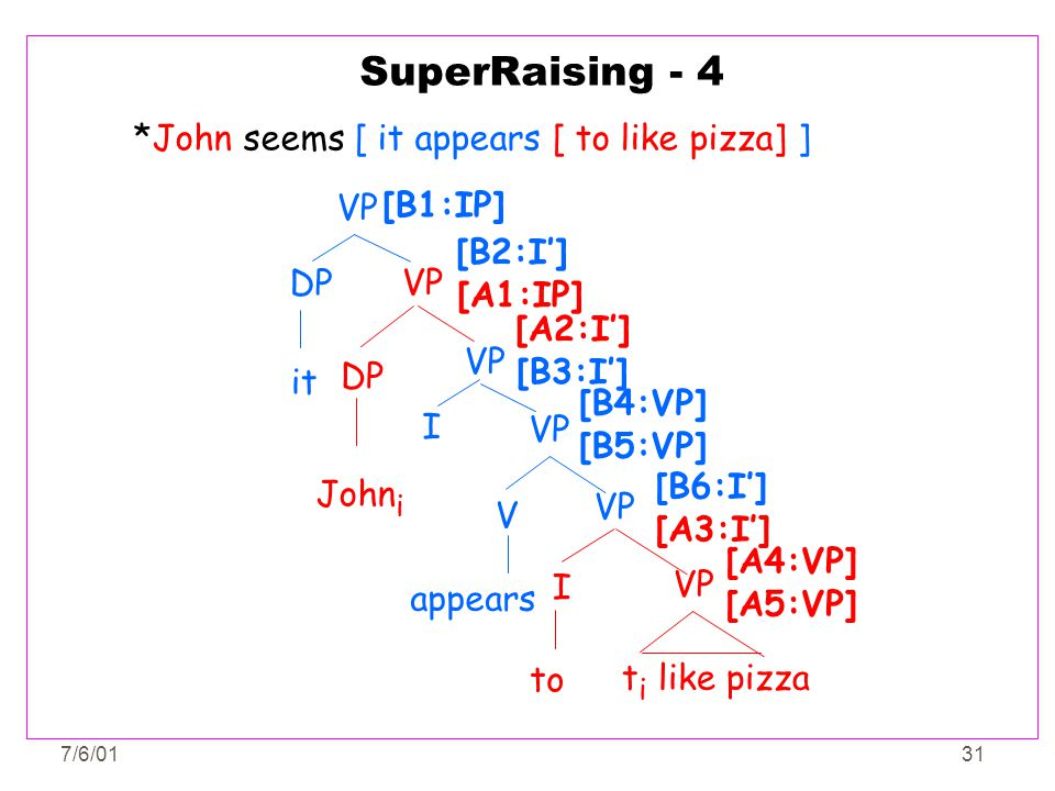 SuperRaising - 4 *John seems [ it appears [ to like pizza] ] VP